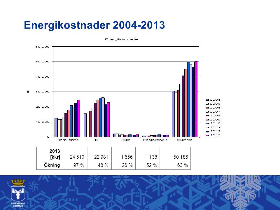 Energikostnader 2004-2013 2013 [kkr] 24 510 22 981 1 556 1 138 50 186